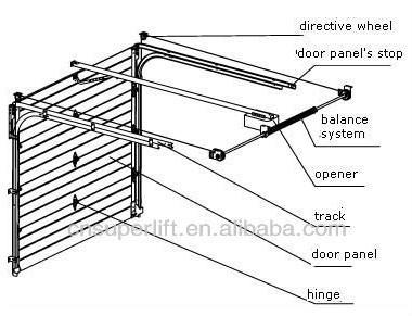 Garage Door Springs Cost Garage Sensor Covers Wiring
