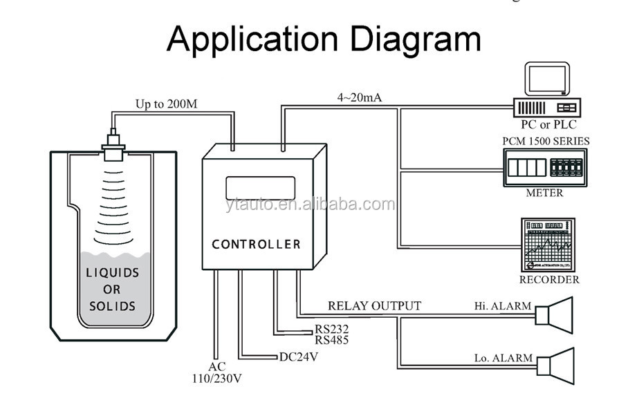 Ultrasonic Open Drain Waste Water Flowmeter/open Channel