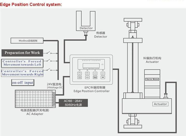 High Quality Low Price Web Guide Control System,Tension