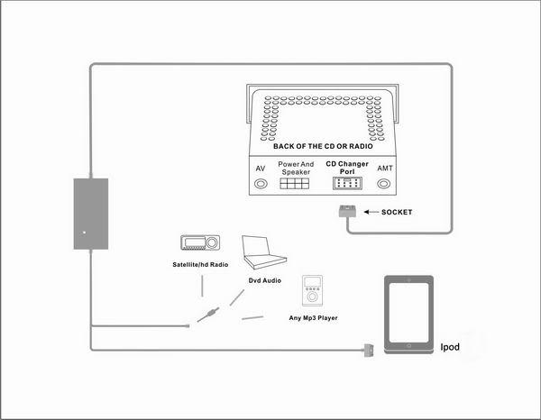 Mazda iPod iPhone Aux In adaptador de interfaz Kit para