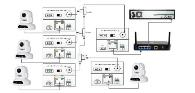 Ethernet Over Coax SD-S900E(id:9463462). Buy China EOC