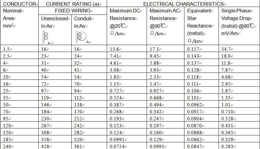 Iec 60227-3 Standard Class 1 Building Bv Wires Cu/pvc
