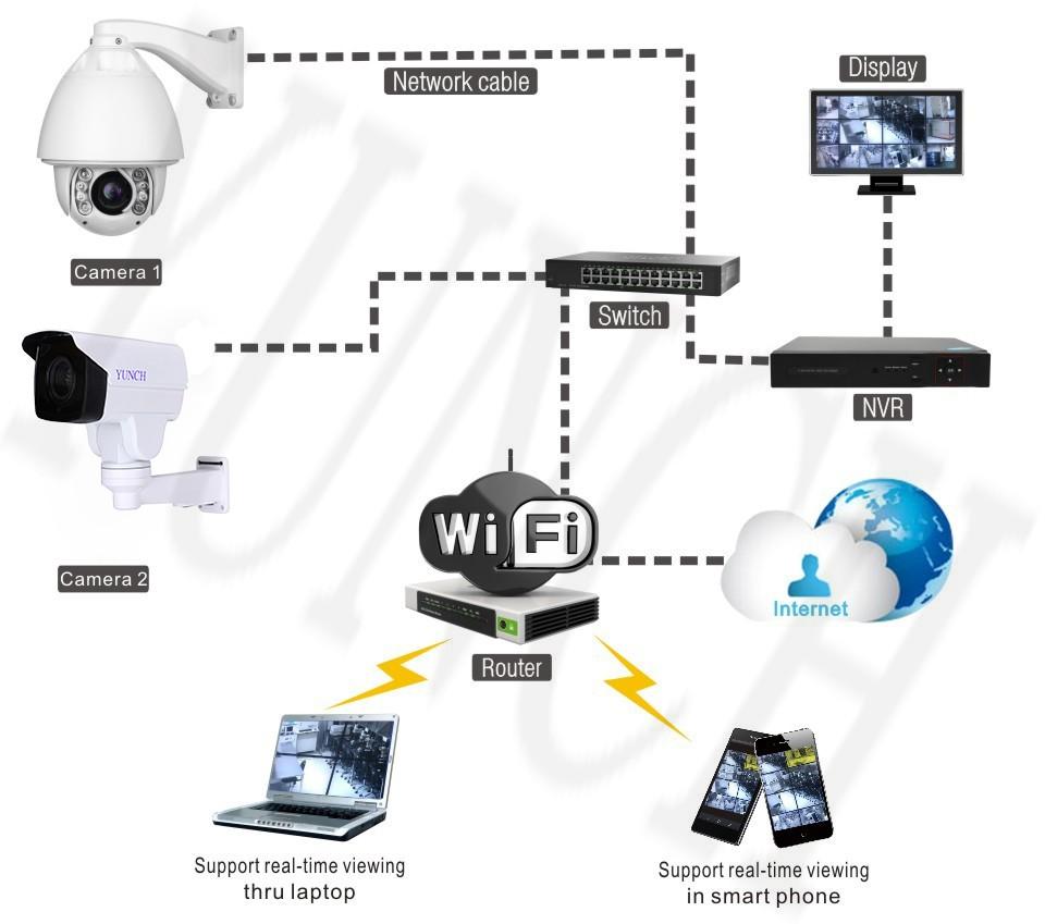 ec6ee2477c ᐃ2MP 10X1080 P MINI Câmera do IP PTZ Pan Tilt Zoom por NVR ou ...