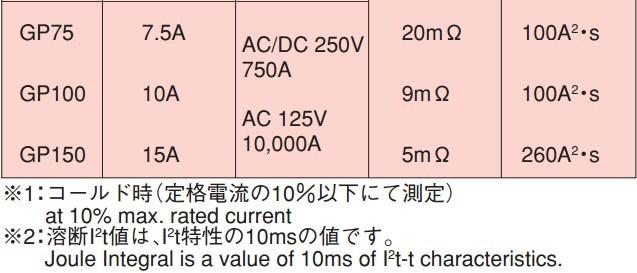 75917a6d517ce0 ヾ(^▽^)ノ[SA] Il nuovo FANUC FANUC Fuse Fuse A60L-0001-0245/GP16 ...