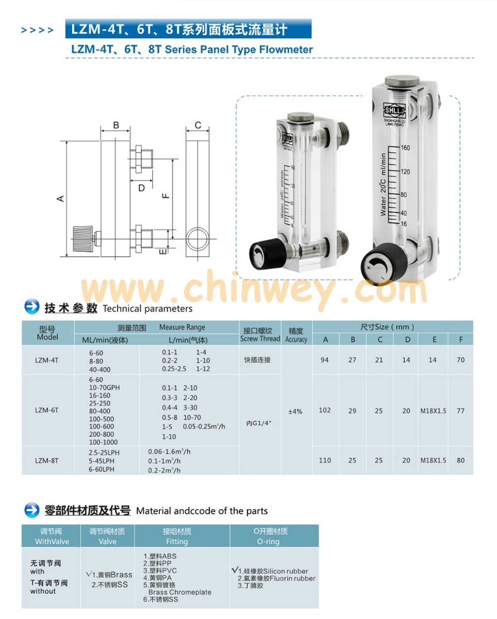 Lzm 6t 05 3lpm 1 6scfh Panel Acrylic Type Flowmeterflow Meter 2006 Honda Cbr600rr Behind Left Middle Fairing Fuse Box Diagram
