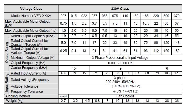 ᗚVFD015V23A-2 DELTA VFD-VE Inverter VFD convertitore di Frequenza ... 5ab87f9b879