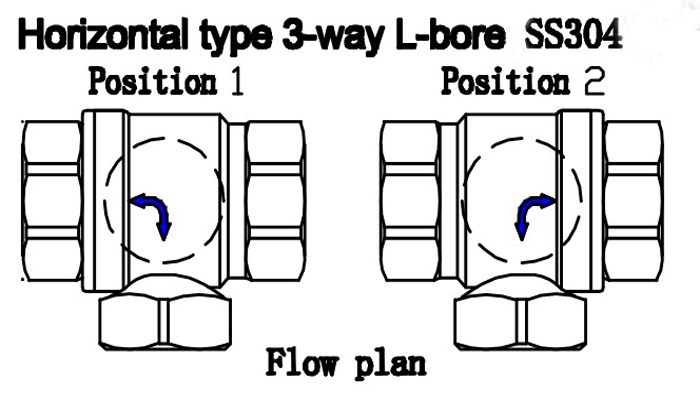 Aliexpress.com : Buy 3 way motorized valve 3/4'' L type