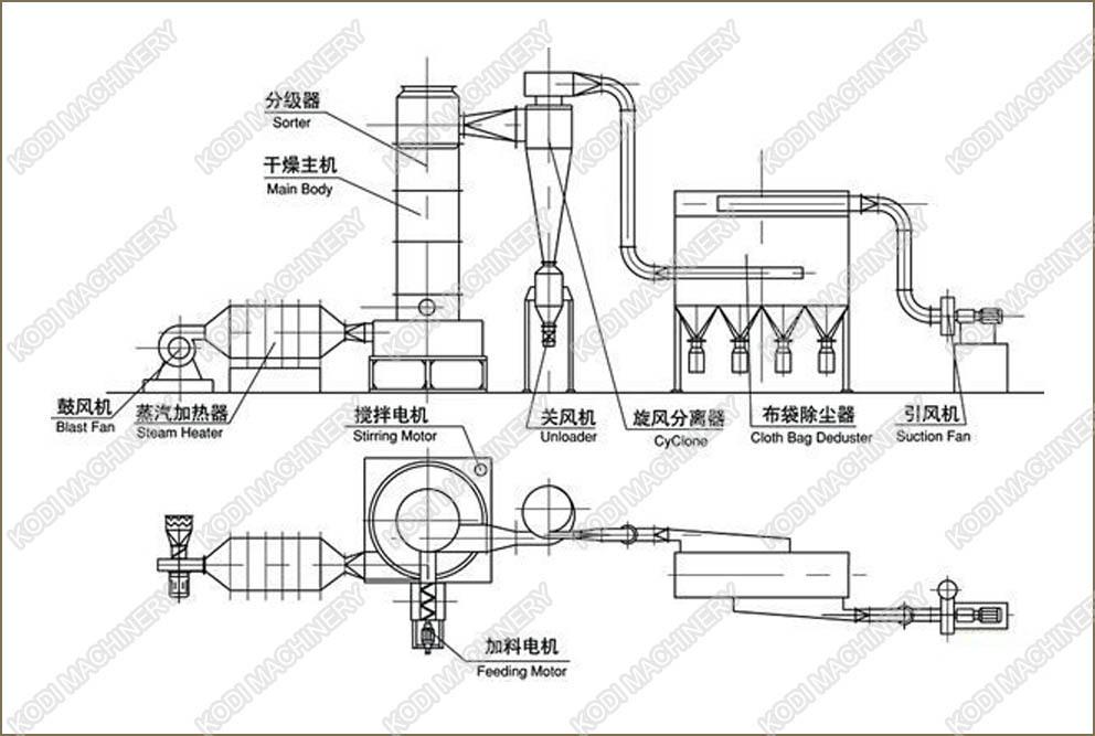 China Cassava Starch Flash Dryer XSG Manufacturers