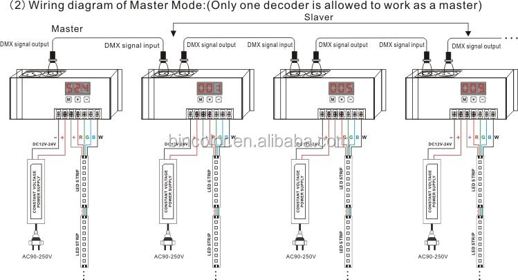 Tension constante RGBW DMX led décodeur Soutien RJ45 Port
