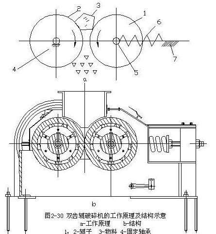 Energy Saving High-speed Fine Roller Crusher