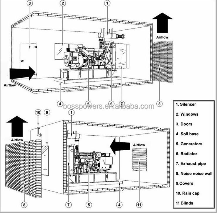 Generator Diesel Yangdong Silent 400v Diesel Generator