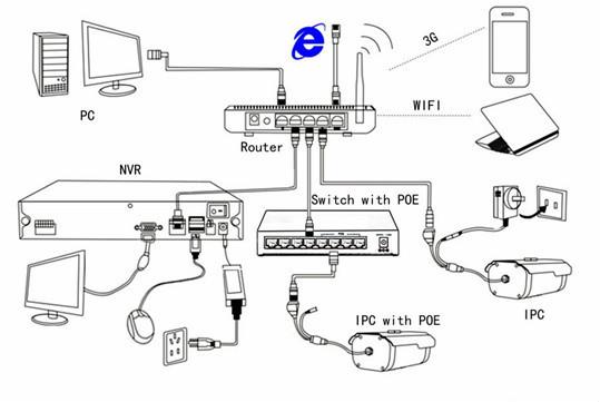 Oem 8 canaux DVR kits, Longse H.264 dvr, Réseau, Autonome