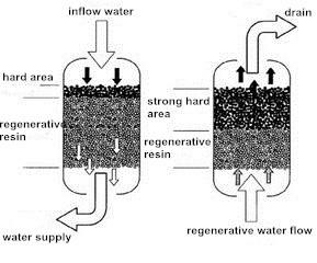 Environmental Water Treatment Softener Resin For Boiler