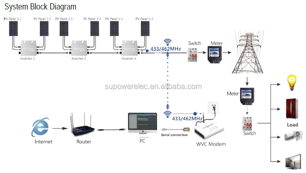 Wireless Wvc Modem Monitoring System For Wvc 250w 600w