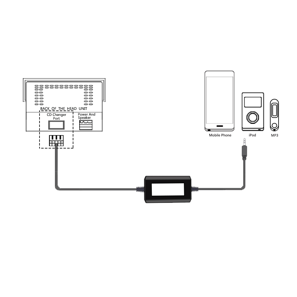 Apps2car Car Mp3 Connection Kits With Aux In Port,For Car