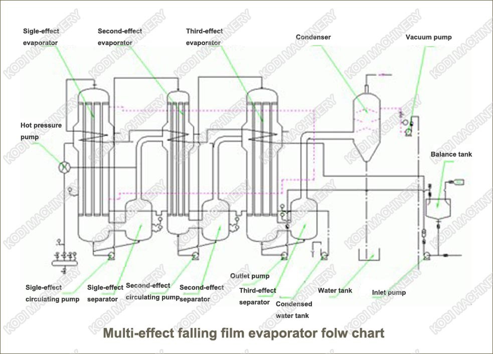 China Triple Effect Falling Film Evaporator NS