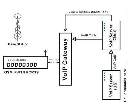 Ip Phone Diagram Server Diagram Wiring Diagram ~ Odicis