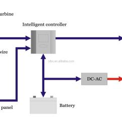Solar Wiring Diagram With Generator Three Way Switch Multiple Lights Turbine Wind Free