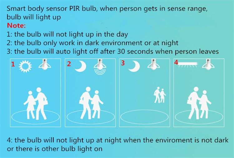 ᗗDHL 50X E27 LED PIR Infrarot infrarot körper sensor licht 5 watt 7 ...