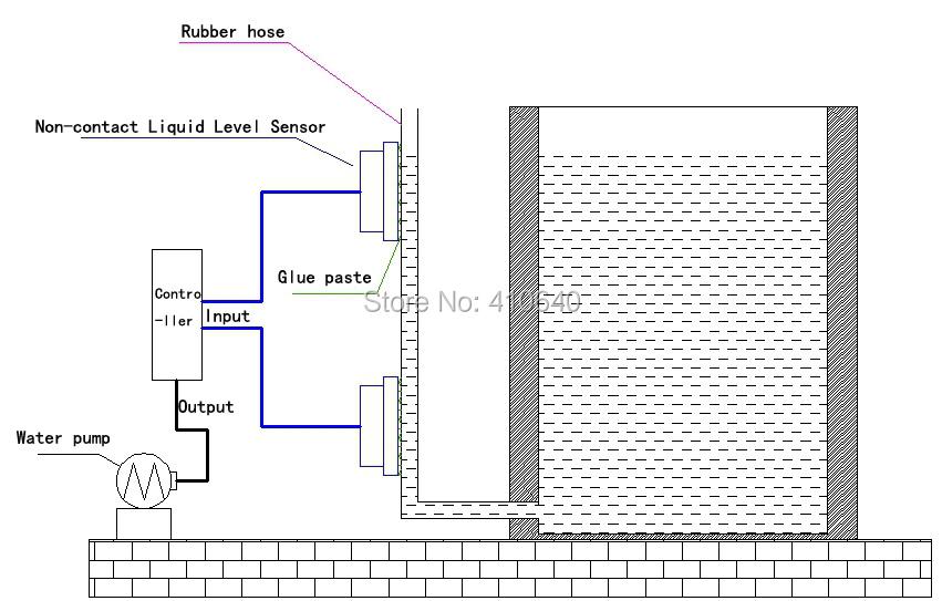 Non-contact Level Sensor/ Outer Adhering Liquid Detector