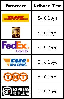 5d36b9c545 2). Tiempo de procesamiento del artículo  el tiempo de procesamiento para  una orden específica varía con el tipo de producto y el estado de la acción.
