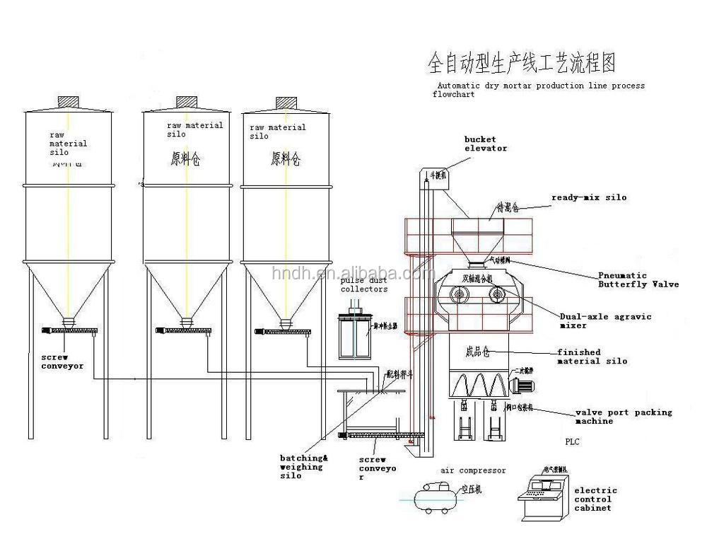 Henan Waterproof Putty Production Line Machine To Mix Sand