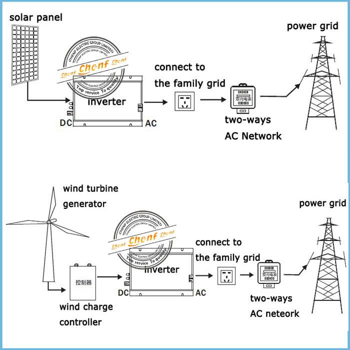 Newest Dc To Ac 300w Solar Grid Tie Inverter
