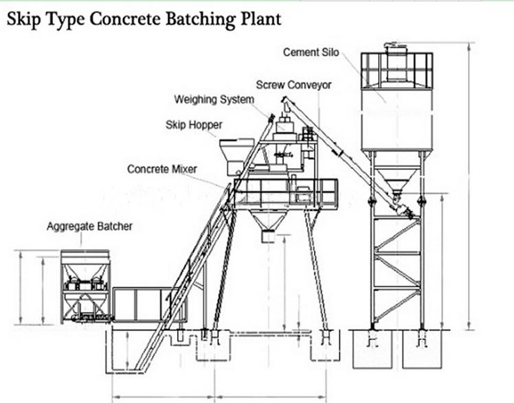 Types Mechanical Plant Hzs75 Hopper Lift Type Concrete