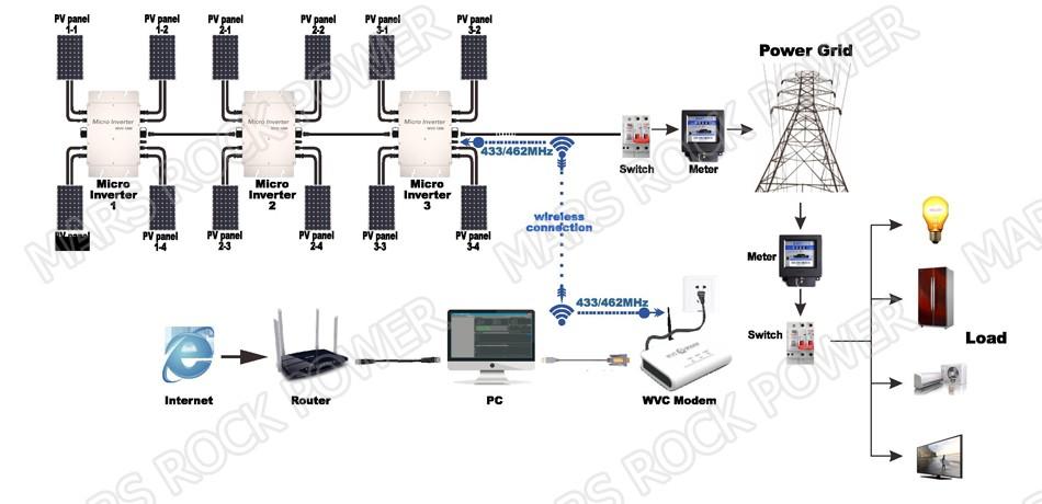 433mhz Wirelss Wvc Modem For Wireless Wvc1200 Micro