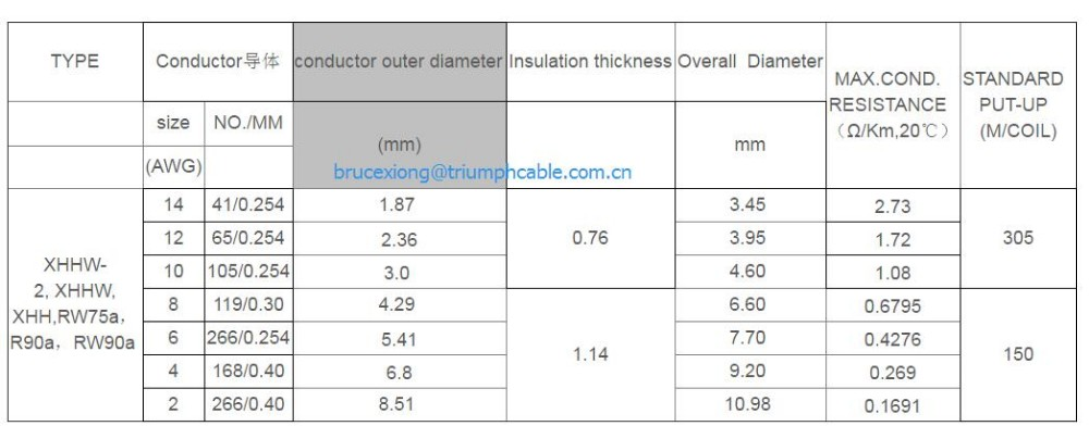 Xhhw-2,Xhhw,Xhh,Rw75a,R90a,Rw90a Outdoor Photovoltaic