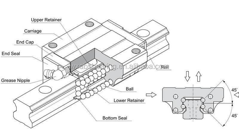Pmi Linear Bearing Slide Block Msa15e Linear Guide