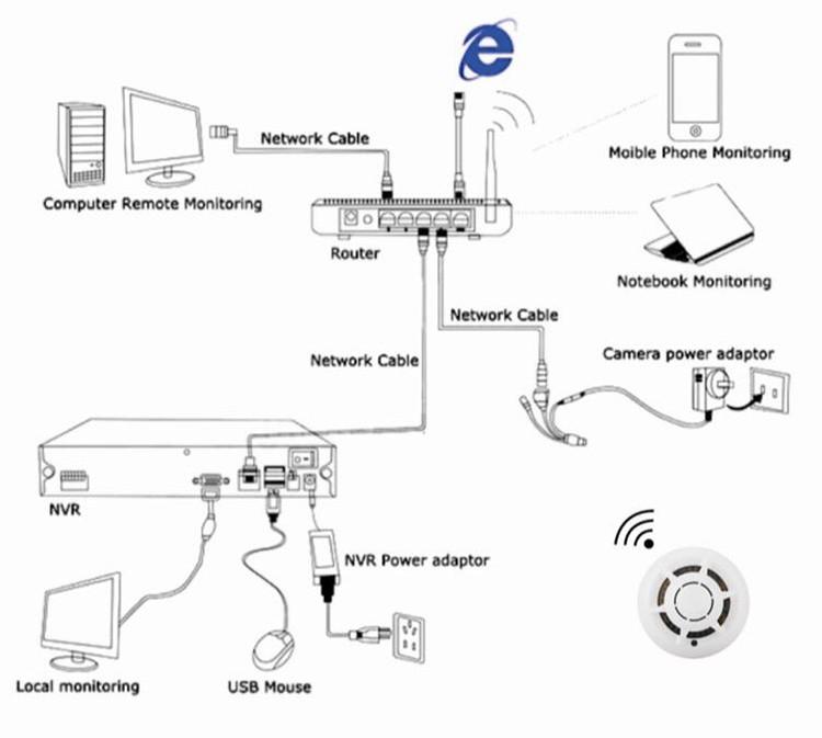 2017new! Ip Camera Hidden Poe Pinhole Smoke Detector