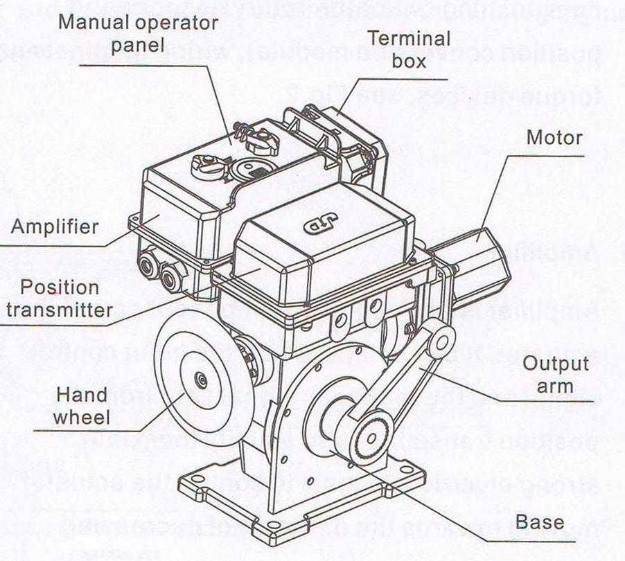 Electric Modulating Actuator Manufacturer With Jinda Brand