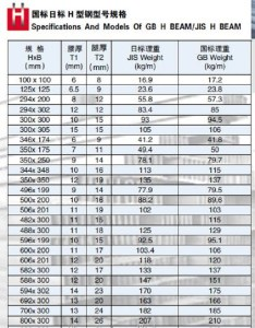 also iron  beam chart jh grp composite building structures rh alibaba