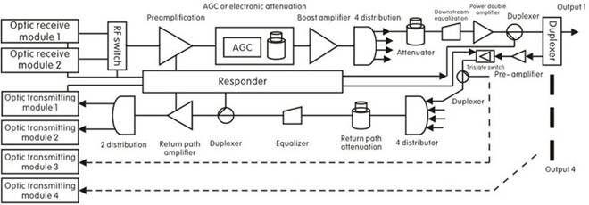 Outdoor Catv Fttb Bidirectional Fiber Optic Node With Agc