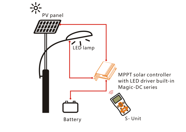 solar panel and charge controller 12 volt battery charger