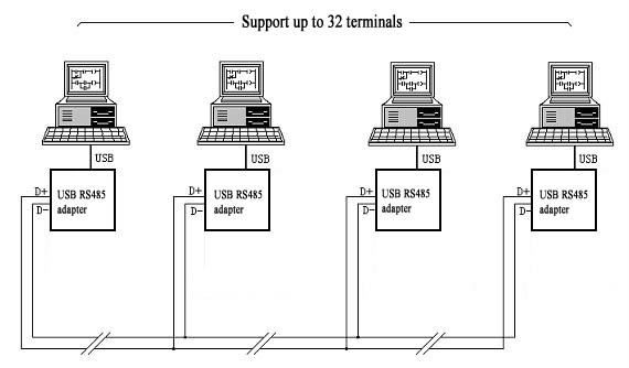 Usb Rs485 Dmx512 Dmx400 Lighting Equipment Control Cable