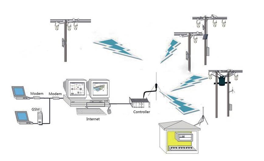 Intelligent Overhead Line Short-circuit And Ground Fault