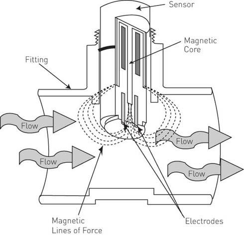 Waste Water Magnetic Flow Meter Bbz Insertion Flow Meter