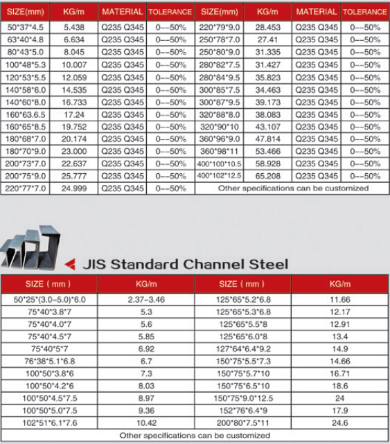 Sizes Aluminum Channel Structural
