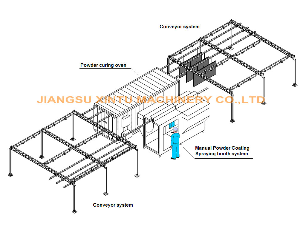 Automatic Compact Powder Coating Line