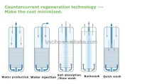 China 500 1000L wall mounted water filters water softeners ...