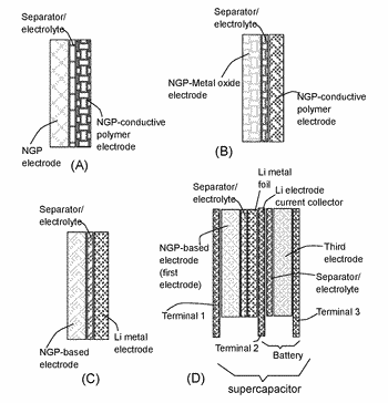Supercapacitor-related patent applications