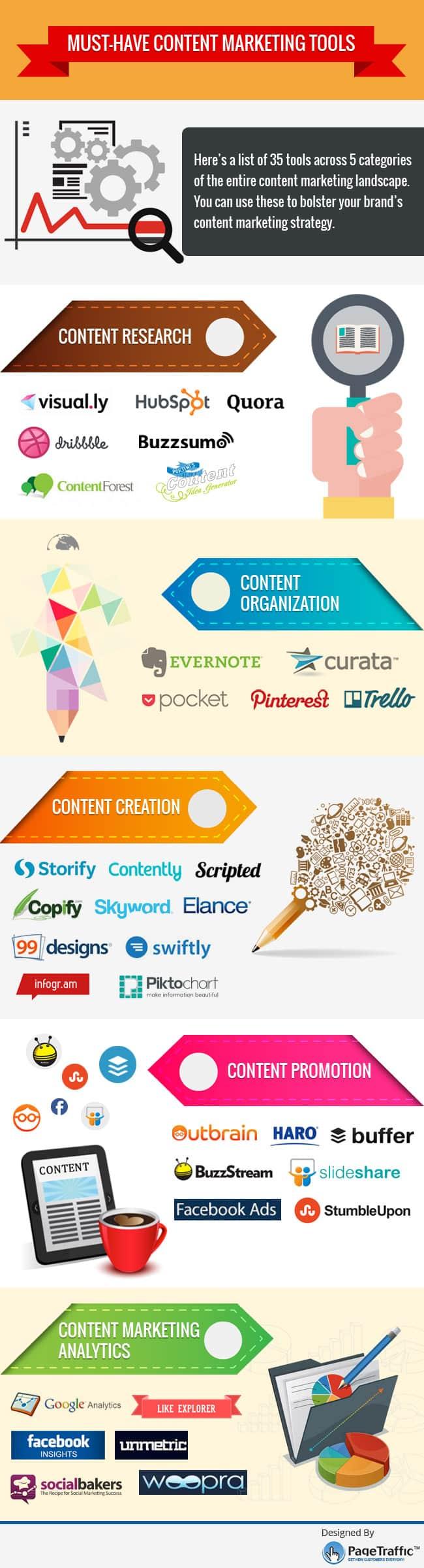 Outils de marketing de contenu