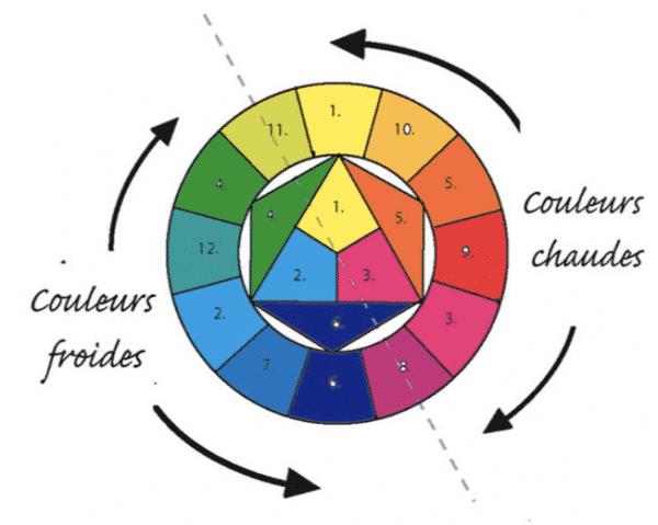 Comment choisir les couleurs de votre site Internet   G1site