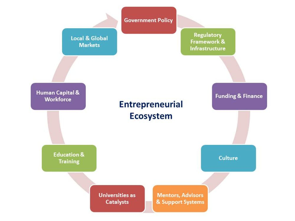 Does Your Agency Have An Entrepreneurial Ecosystem?