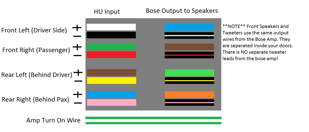 medium resolution of how to add auxiliary or ipod input to the factory radio bose amp