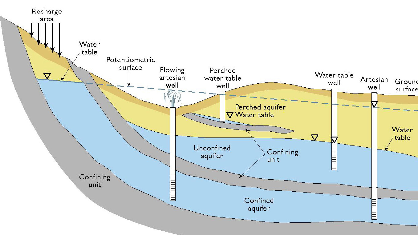 aquitards – g³⁶⁰ institute for groundwater research