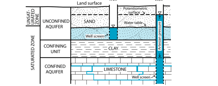 Cartoon of aquifer components in sand clay and limestone