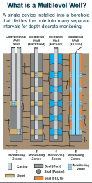 Conceptual cartoon of multiple multilevel systems for groundwater sampling